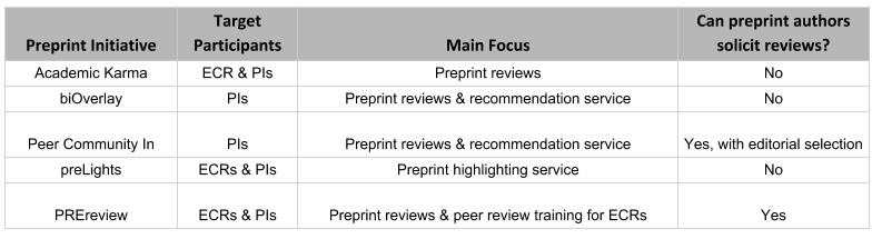 preprint-comparison